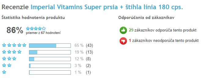 Super Prsia celkové hodnotenie