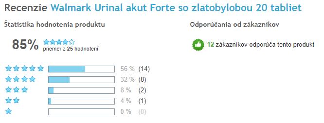 Urinal Akut Forte celkové hodnotenie