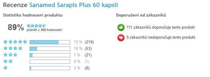 Sarapis Plus - celkové hodnotenie prípravku, Heureka