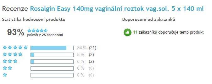 Rosalgin Easy - celkové hodnotenie, Heureka