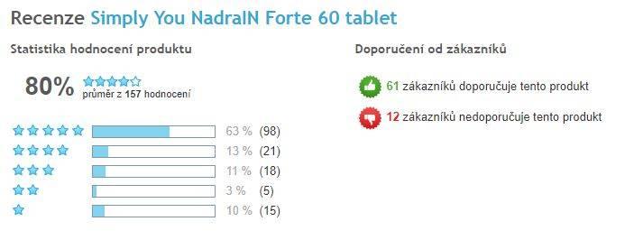 NadraIN FORTE - celkové hodnotenie prípravku, Heureka